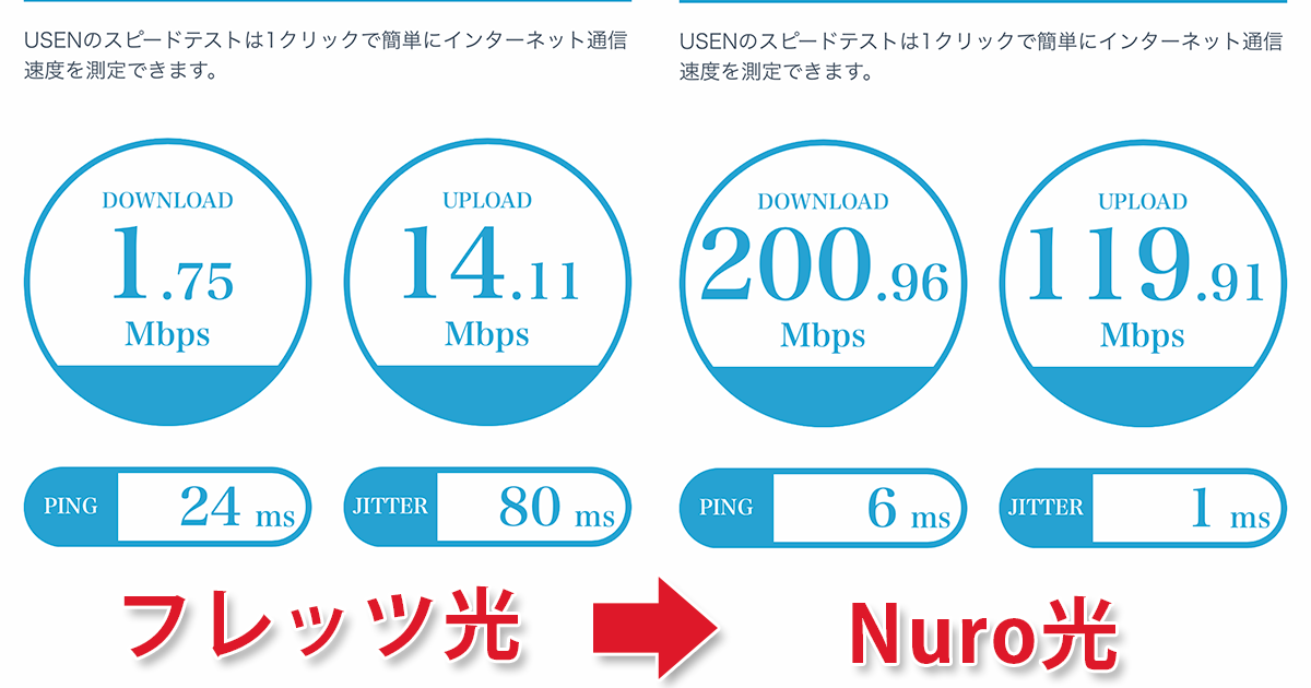 スマホでのフレッツ光とNuro光の回線速度比較