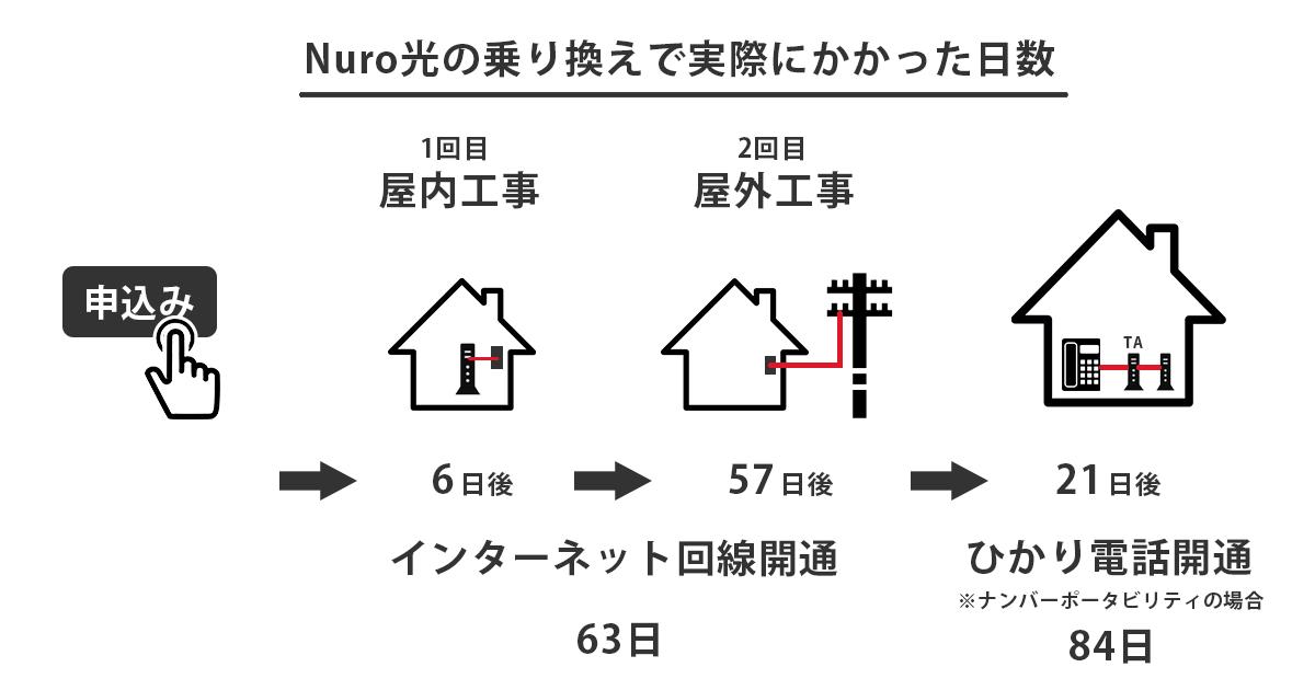 Nuro光の開通までにかかった日数